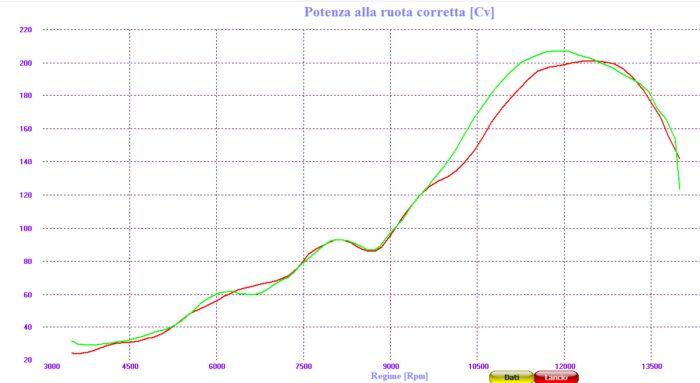 Grafico potenza Brutale 1000RR